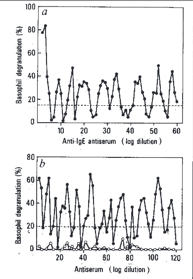 "From ""Human basophil degranulation triggered by very dilute antiserum against IgE,"" Nature 333 (1988): 817."