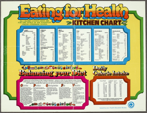 """Eating for Health:"""" Quantifying Irish Diets in the 1970s 